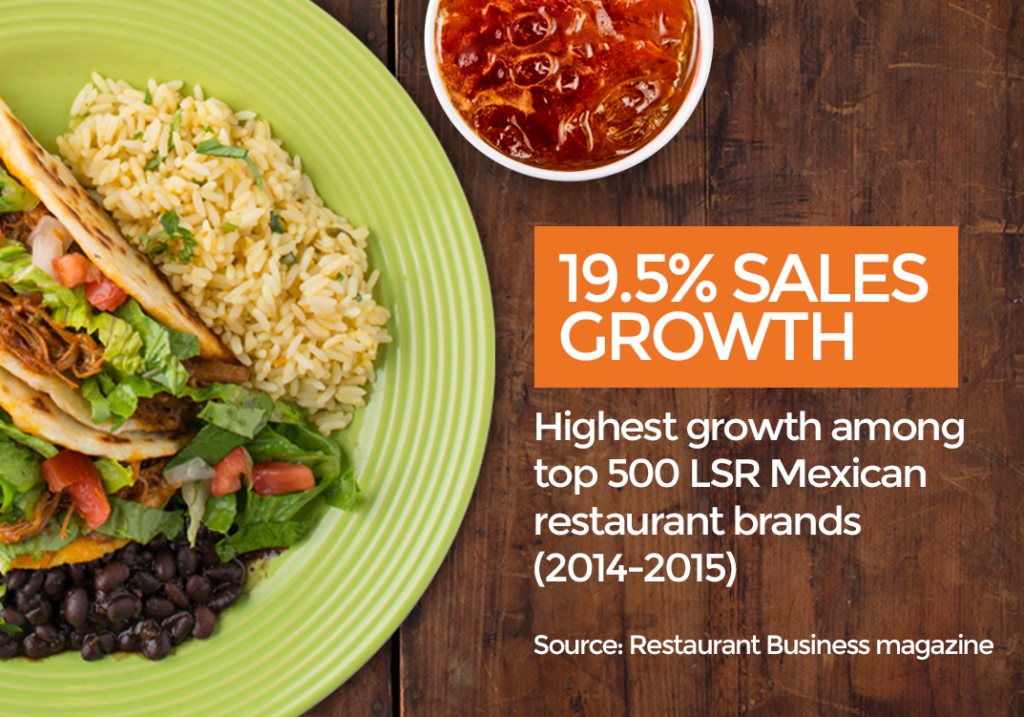 19.5% sales growth - Highest growth among top 500 LSR Mexican restaurant brands (2014-2015). Source: Restaurant Business magazine