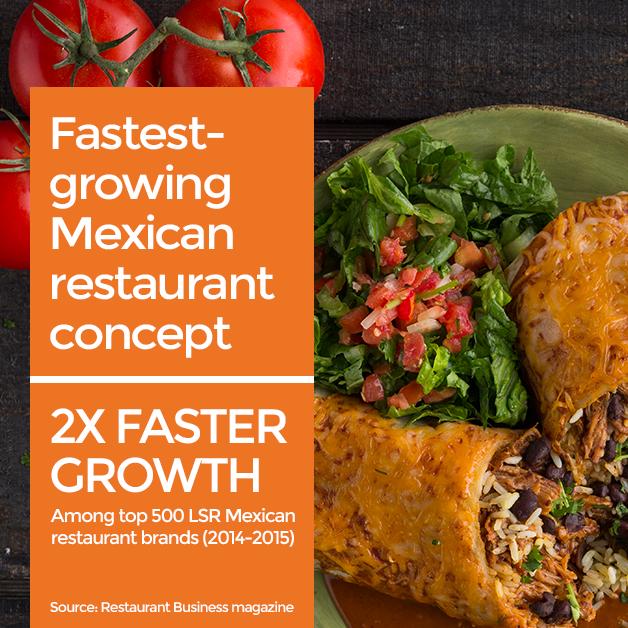 Fastest-growing Mexican restaurant concept - 2x faster growth Among top 500 LSR Mexican restaurant brands (2014-2015) Source: Restaurant Business magazine