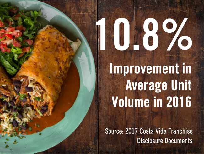 A burrito on teal plate sits beside text reading 10.8% Improvement in Average Unit Volume in 2017; source: Costa Vida Franchise Disclosure Documents