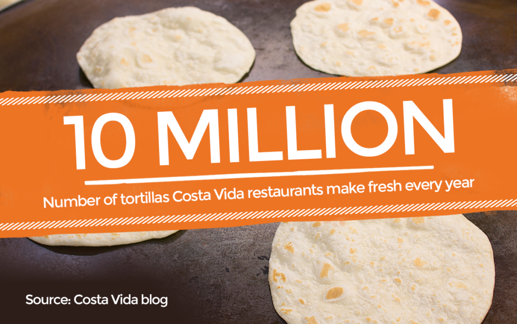 10 Million is the Number of tortillas Costa Vida restaurants make fresh every year